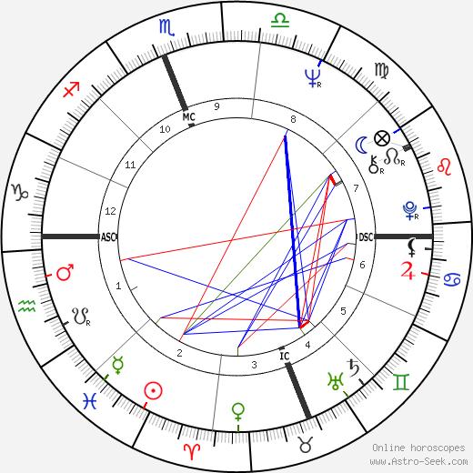 Susan Hall tema natale, oroscopo, Susan Hall oroscopi gratuiti, astrologia