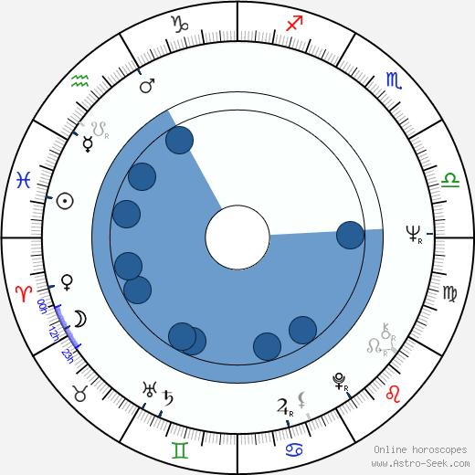 Trish Van Devere wikipedia, horoscope, astrology, instagram