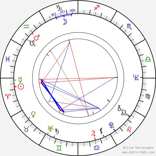 Vangelis astro natal birth chart, Vangelis horoscope, astrology