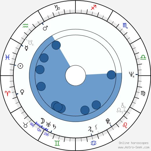 Wayne Allwine wikipedia, horoscope, astrology, instagram