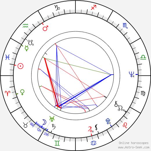 Wayne Allwine astro natal birth chart, Wayne Allwine horoscope, astrology