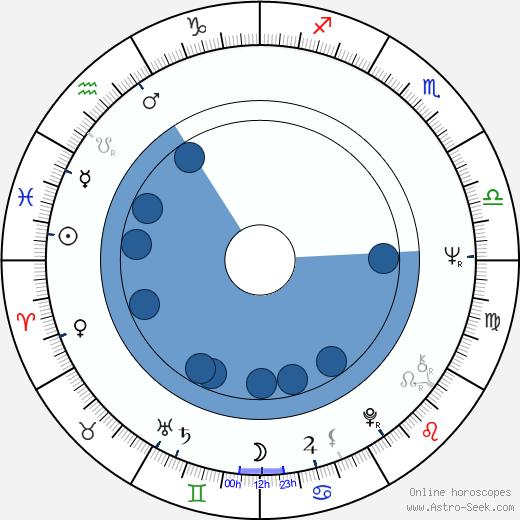 William Marquez wikipedia, horoscope, astrology, instagram
