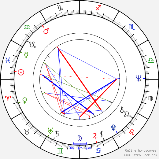 William Marquez день рождения гороскоп, William Marquez Натальная карта онлайн