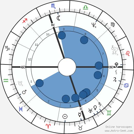 Alana Ladd wikipedia, horoscope, astrology, instagram