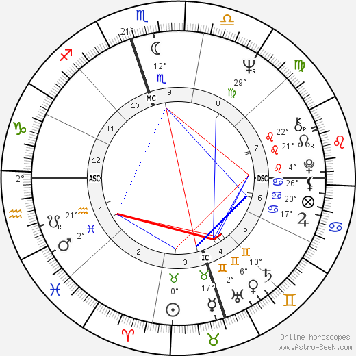 Alana Ladd tema natale, biography, Biografia da Wikipedia 2020, 2021