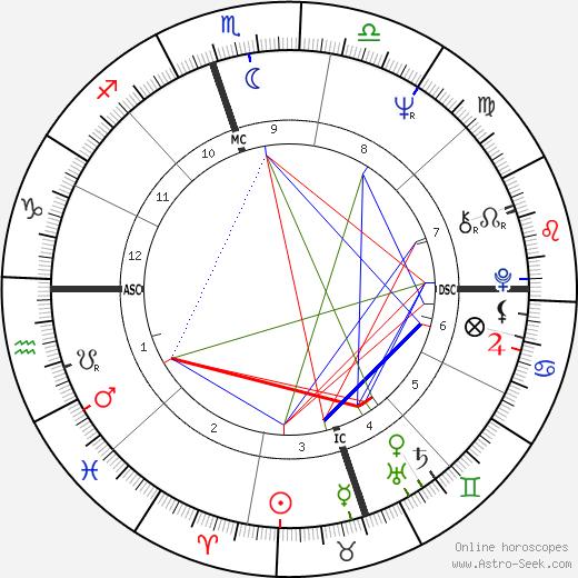 Alana Ladd tema natale, oroscopo, Alana Ladd oroscopi gratuiti, astrologia