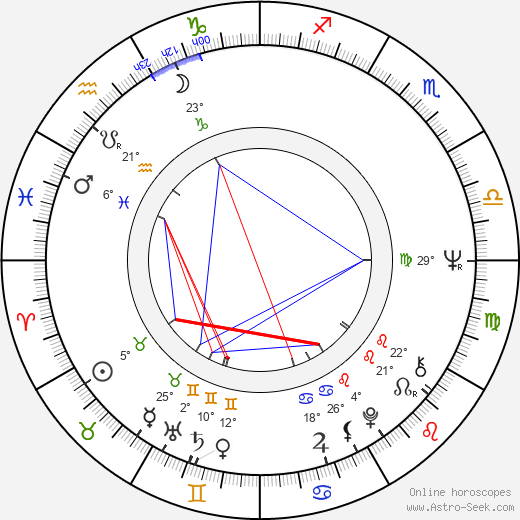András Bálint birth chart, biography, wikipedia 2019, 2020