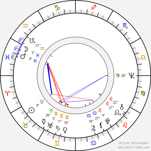 Anneli Ollikainen birth chart, biography, wikipedia 2019, 2020