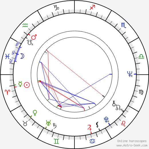 Antonio Sabato день рождения гороскоп, Antonio Sabato Натальная карта онлайн