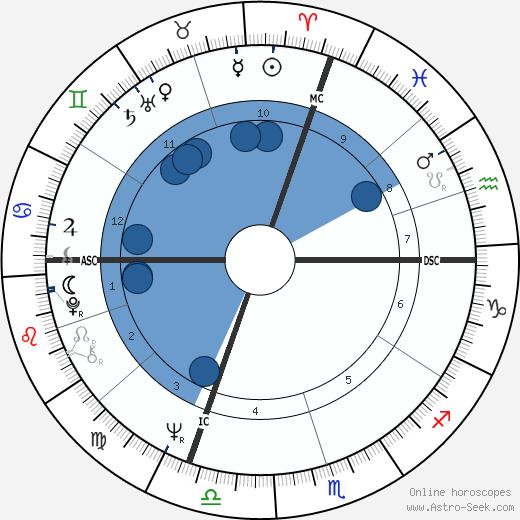 Billy Kidd wikipedia, horoscope, astrology, instagram