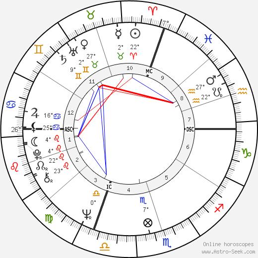 Billy Kidd birth chart, biography, wikipedia 2019, 2020