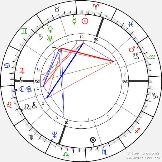 Billy Kidd birth chart, Billy Kidd astro natal horoscope, astrology