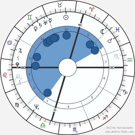 Bobby Vee wikipedia, horoscope, astrology, instagram