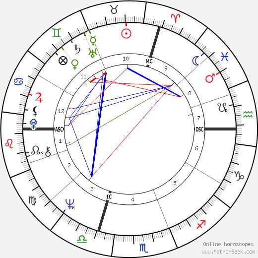Bobby Vee birth chart, Bobby Vee astro natal horoscope, astrology