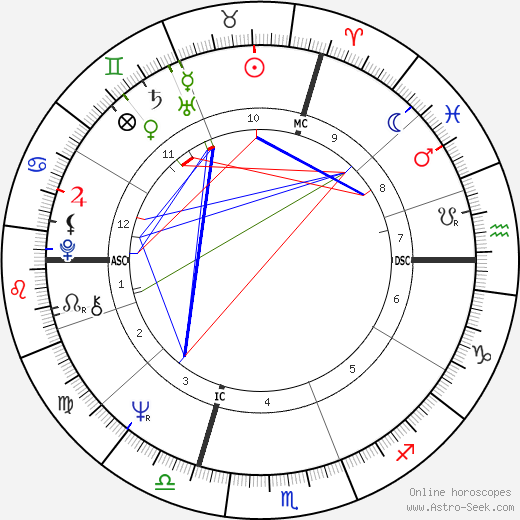 Bobby Vee tema natale, oroscopo, Bobby Vee oroscopi gratuiti, astrologia