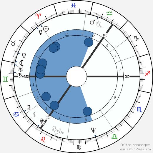 Brigitte Rieser wikipedia, horoscope, astrology, instagram