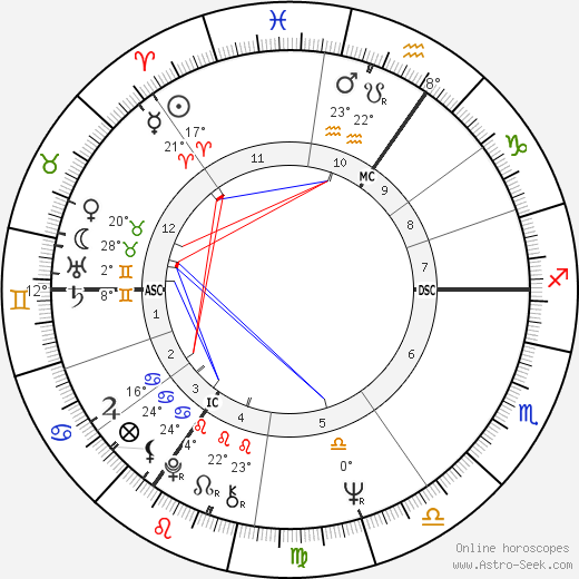 Brigitte Rieser birth chart, biography, wikipedia 2018, 2019