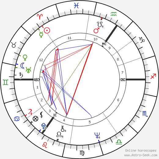 Brigitte Rieser astro natal birth chart, Brigitte Rieser horoscope, astrology