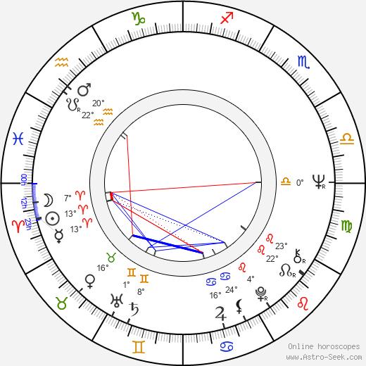 Bruno Di Luia birth chart, biography, wikipedia 2020, 2021