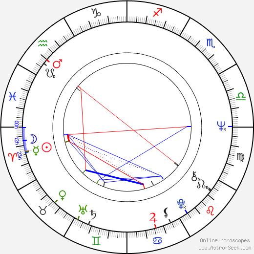 Bruno Di Luia birth chart, Bruno Di Luia astro natal horoscope, astrology
