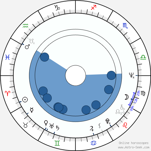 Claus Fuchs wikipedia, horoscope, astrology, instagram