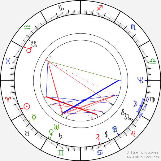 Claus Fuchs birth chart, Claus Fuchs astro natal horoscope, astrology