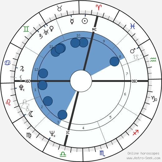 David Gilhooly wikipedia, horoscope, astrology, instagram