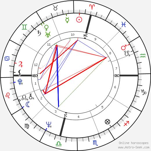 David Gilhooly день рождения гороскоп, David Gilhooly Натальная карта онлайн