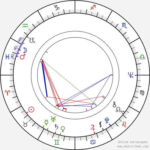 Dominique Labourier birth chart, Dominique Labourier astro natal horoscope, astrology