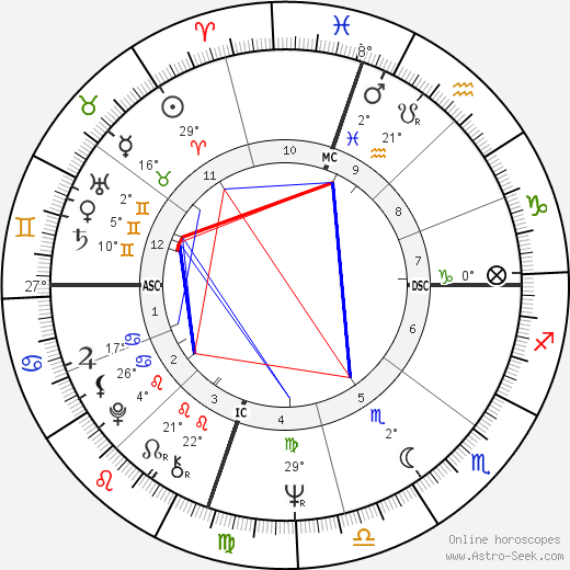 Edie Sedgwick birth chart, biography, wikipedia 2019, 2020