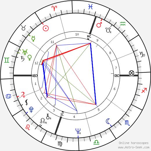 Эди Седжвик Edie Sedgwick день рождения гороскоп, Edie Sedgwick Натальная карта онлайн