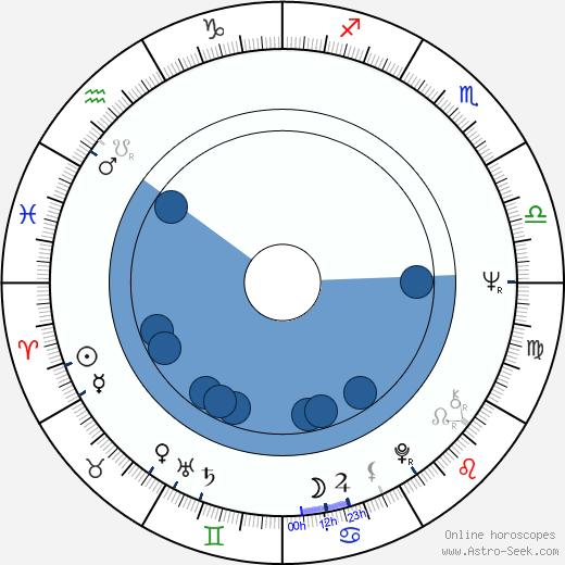 Edward R. Pressman wikipedia, horoscope, astrology, instagram