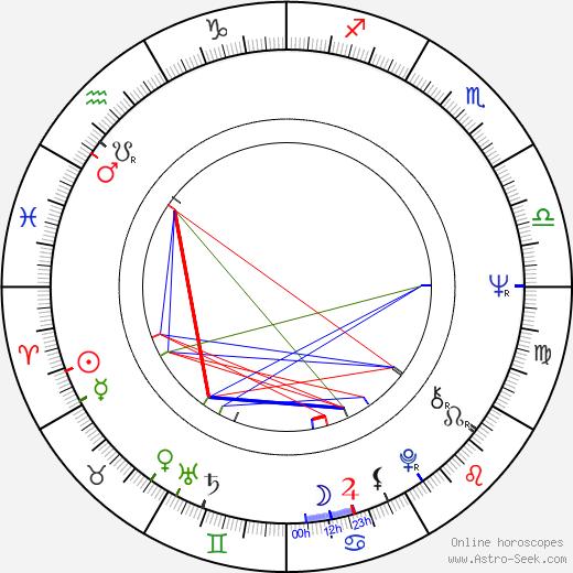 Edward R. Pressman birth chart, Edward R. Pressman astro natal horoscope, astrology