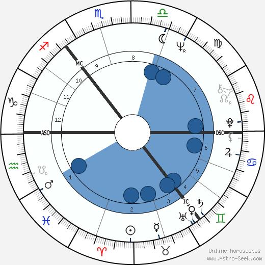 Eve Graham wikipedia, horoscope, astrology, instagram