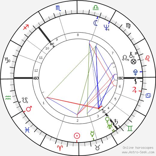 Eve Graham день рождения гороскоп, Eve Graham Натальная карта онлайн