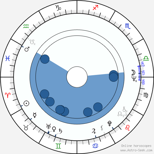 František Polák wikipedia, horoscope, astrology, instagram