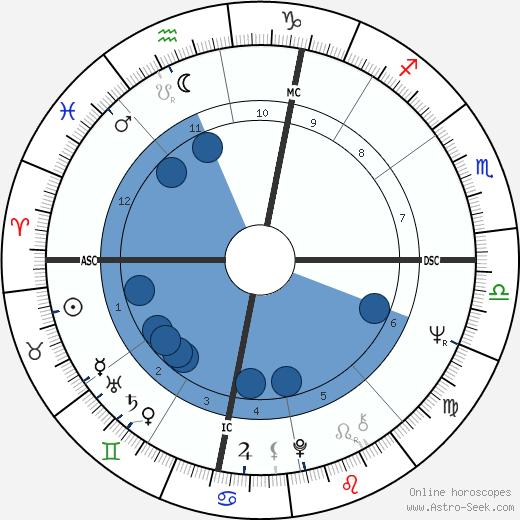 Gerard Majax wikipedia, horoscope, astrology, instagram
