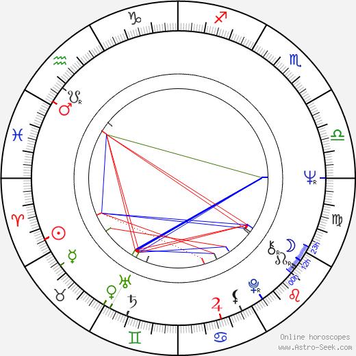 Guy Boyd день рождения гороскоп, Guy Boyd Натальная карта онлайн