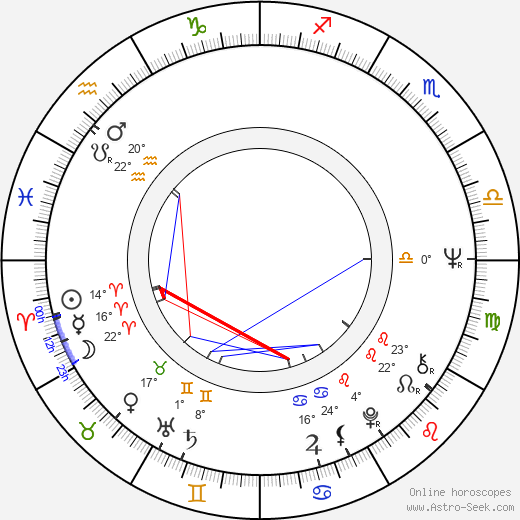 Heidy Tamme birth chart, biography, wikipedia 2019, 2020