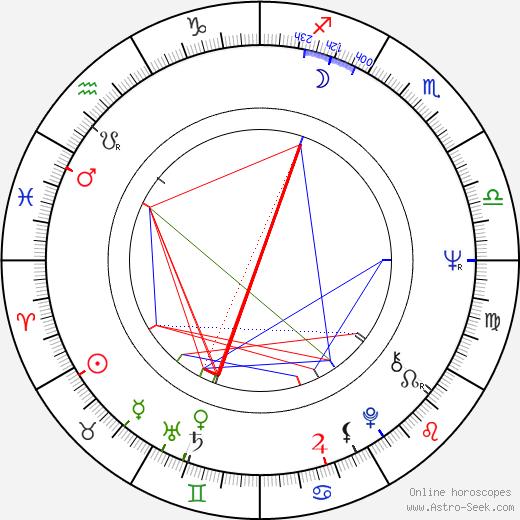 Hervé Villechaize birth chart, Hervé Villechaize astro natal horoscope, astrology