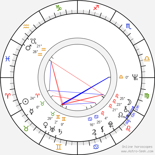 Inka Šecová birth chart, biography, wikipedia 2019, 2020