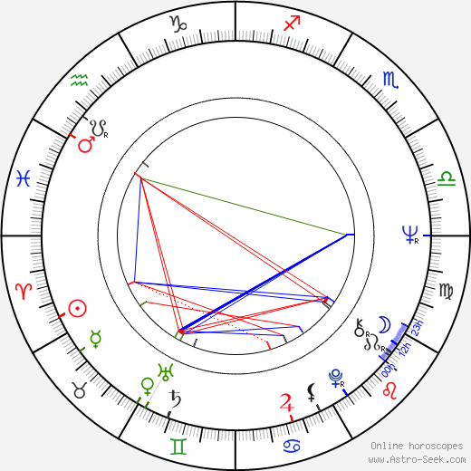 Inka Šecová tema natale, oroscopo, Inka Šecová oroscopi gratuiti, astrologia