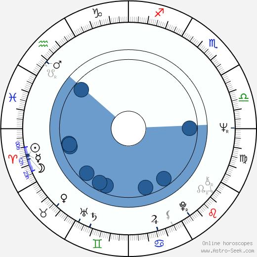 Irene Tsu wikipedia, horoscope, astrology, instagram