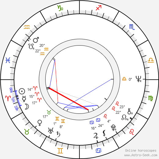Irene Tsu birth chart, biography, wikipedia 2019, 2020