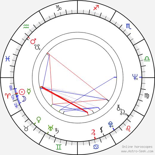 Irene Tsu birth chart, Irene Tsu astro natal horoscope, astrology
