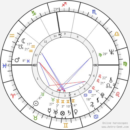 Jacques Dutronc birth chart, biography, wikipedia 2019, 2020