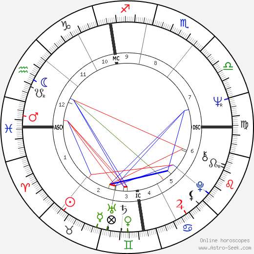 Jacques Dutronc astro natal birth chart, Jacques Dutronc horoscope, astrology
