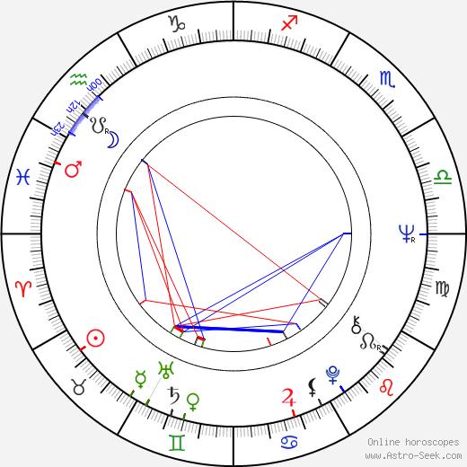 Jan Kotva день рождения гороскоп, Jan Kotva Натальная карта онлайн