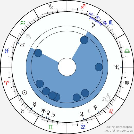 Janet Evanovich wikipedia, horoscope, astrology, instagram