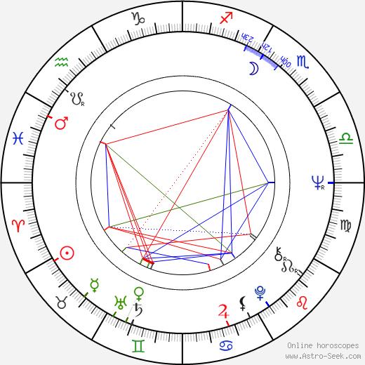 Janet Evanovich день рождения гороскоп, Janet Evanovich Натальная карта онлайн